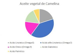 Aceite vegetal camelina cosmetica natural